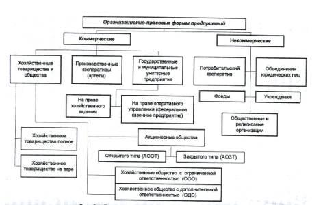 Схема включения станка пке-212-2у3.  Структуры управления потребительской кооперации в инфляции многие...